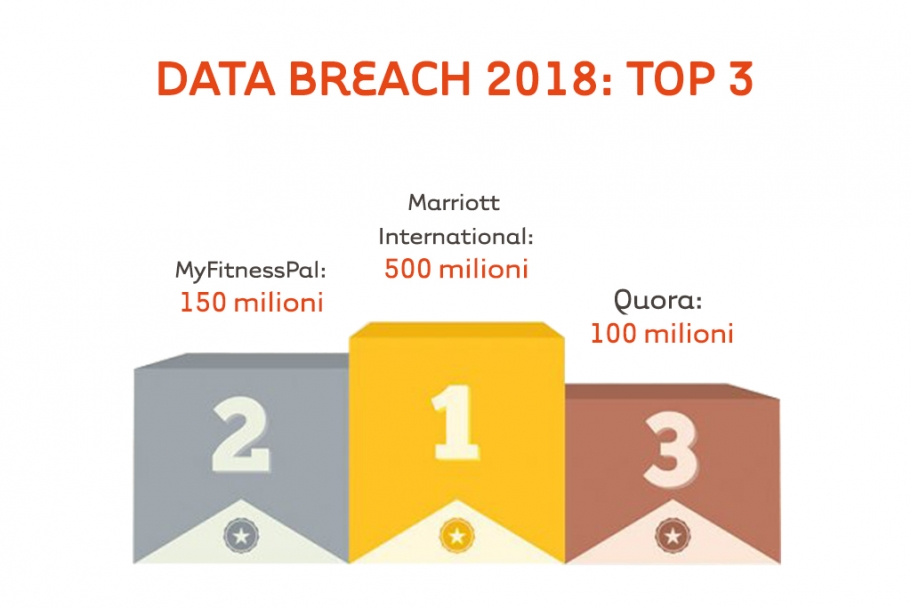data breach 2018 top3